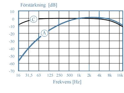 frekvensvägningsfilter