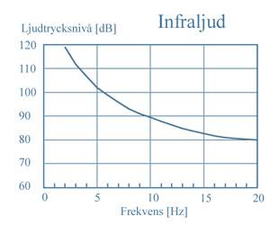 Perceptionströskelkurvan för infraljud
